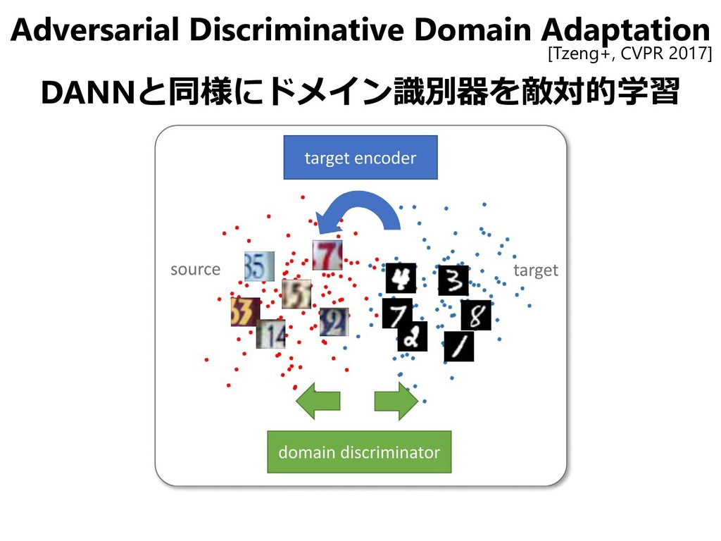 Adversarial Discriminative Domain Adaptation DA...