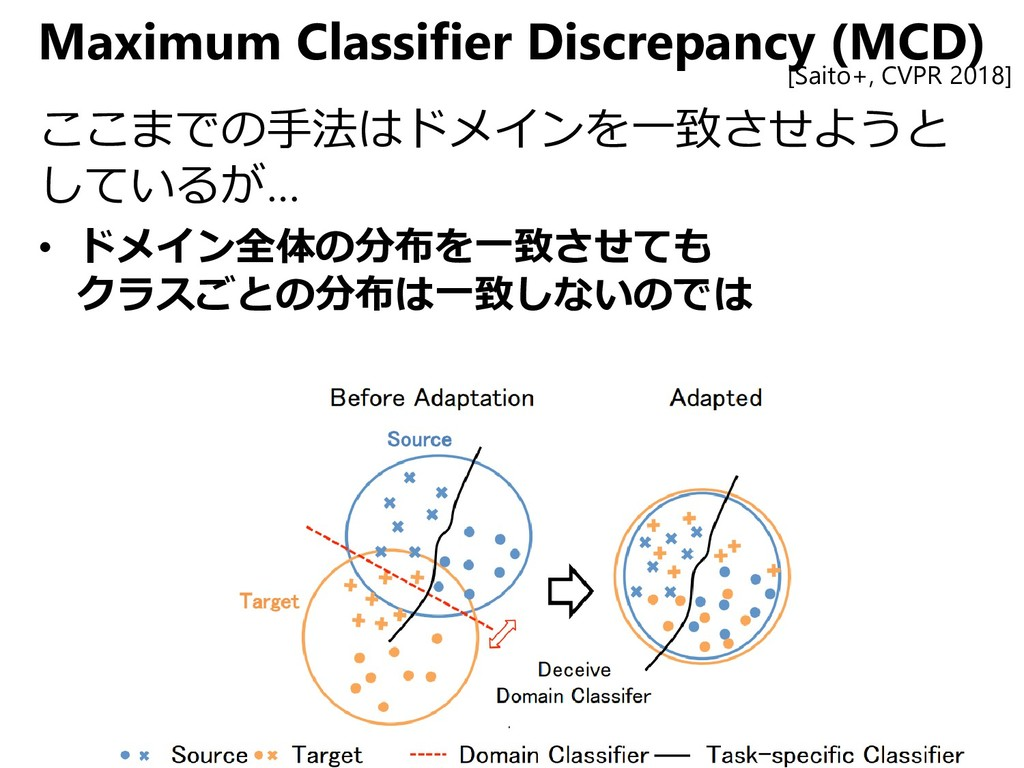Maximum Classifier Discrepancy (MCD) ここまでの手法はドメ...
