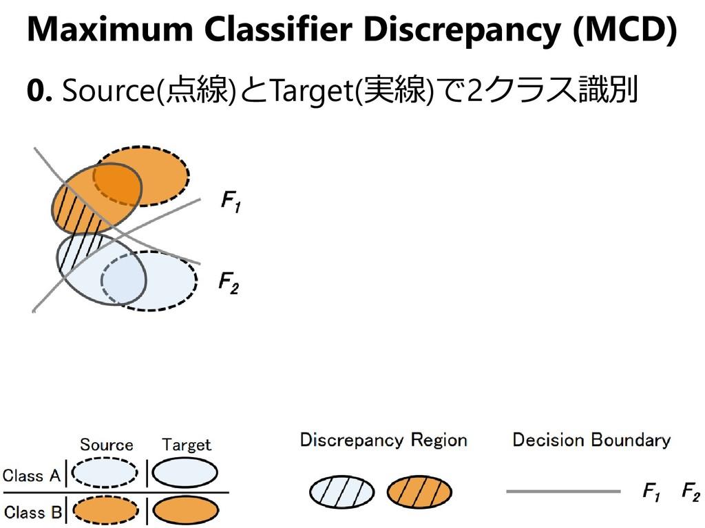 Maximum Classifier Discrepancy (MCD) 0. Source(...