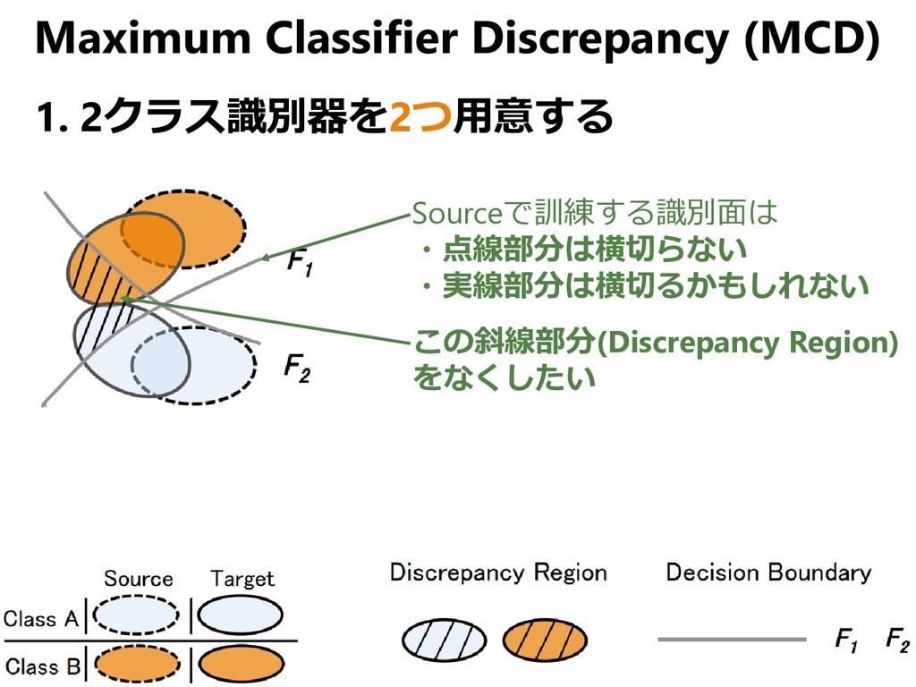 Maximum Classifier Discrepancy (MCD) 1. 2クラス識別器...