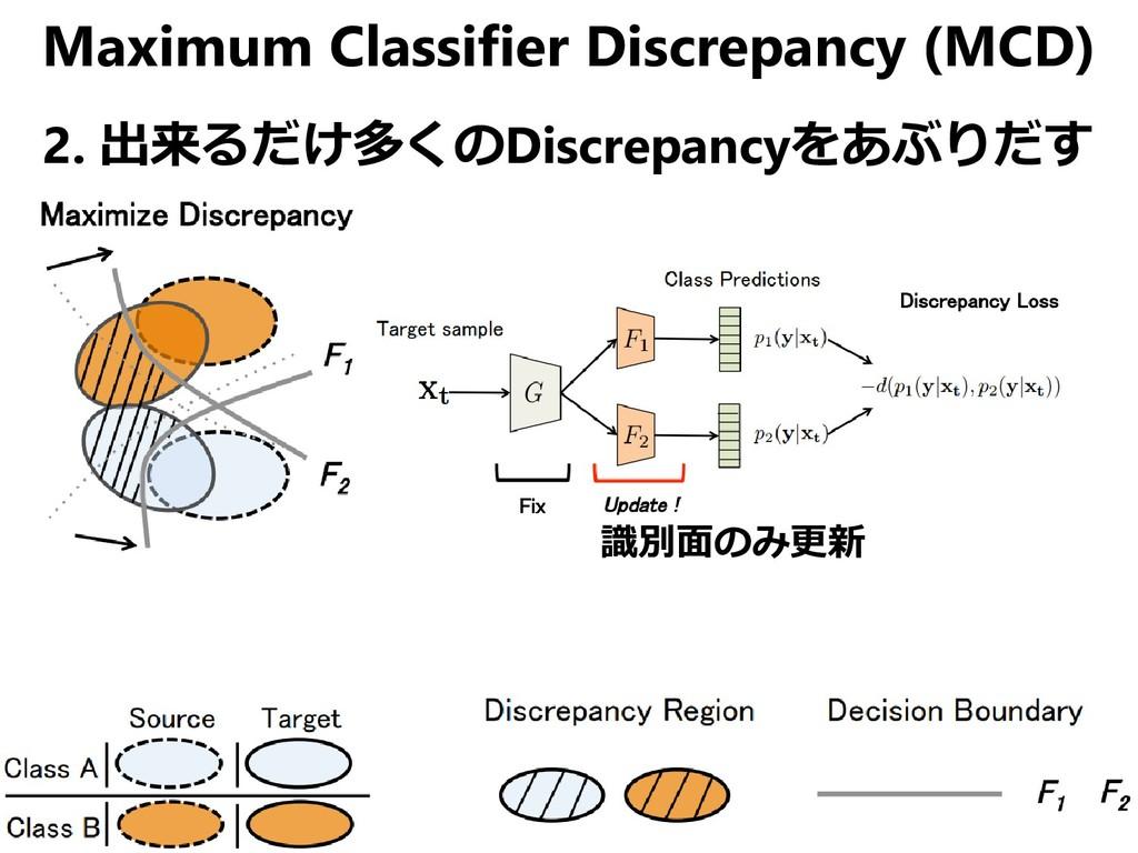 Maximum Classifier Discrepancy (MCD) 2. 出来るだけ多く...