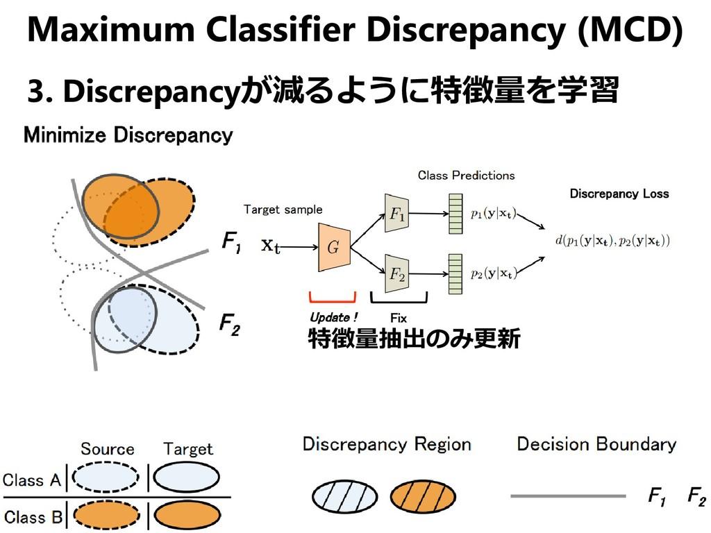 Maximum Classifier Discrepancy (MCD) 3. Discrep...