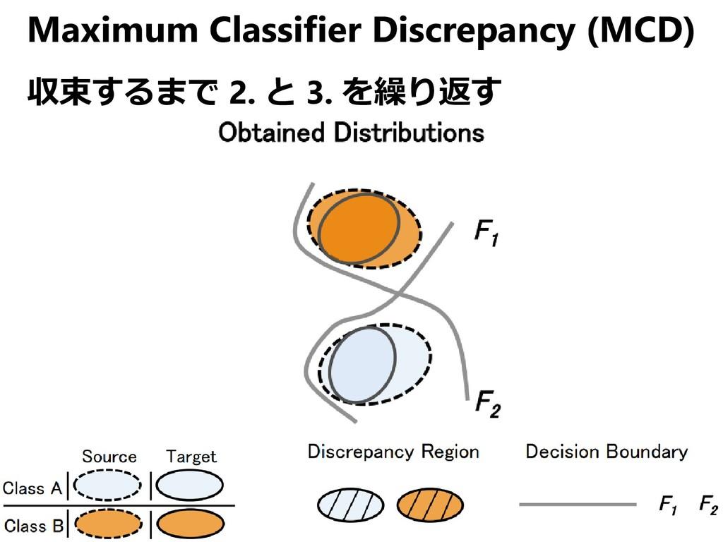 Maximum Classifier Discrepancy (MCD) 収束するまで 2. ...