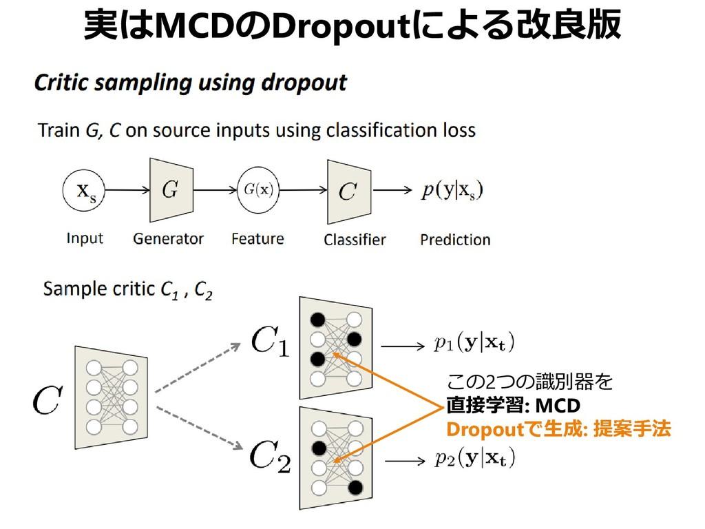実はMCDのDropoutによる改良版 この2つの識別器を 直接学習: MCD Dropout...