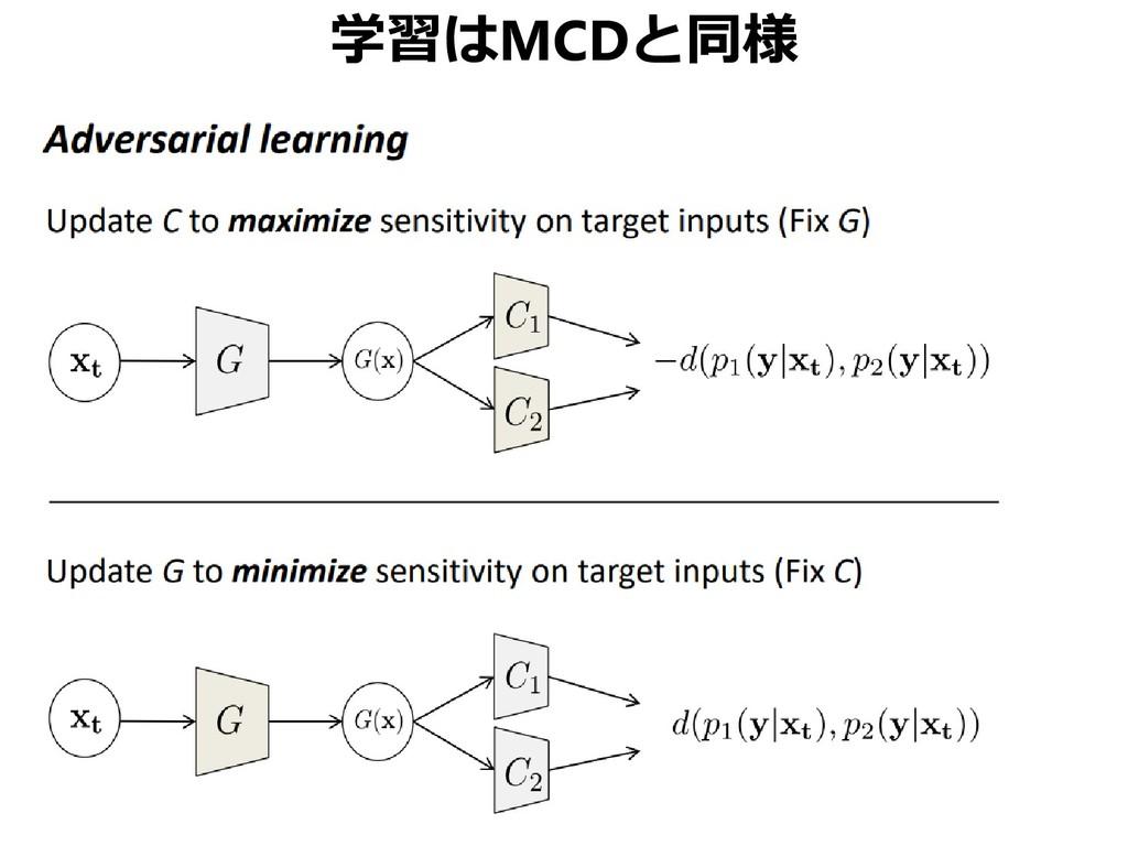 学習はMCDと同様
