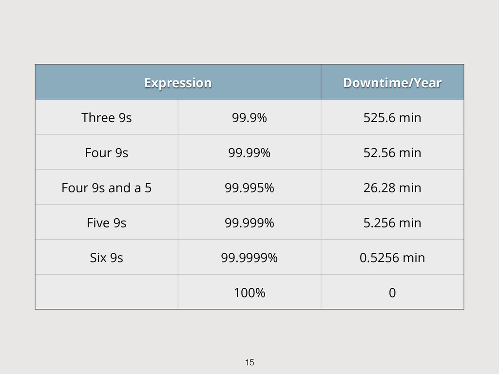 Expression Downtime/Year Three 9s 99.9% 525.6 m...