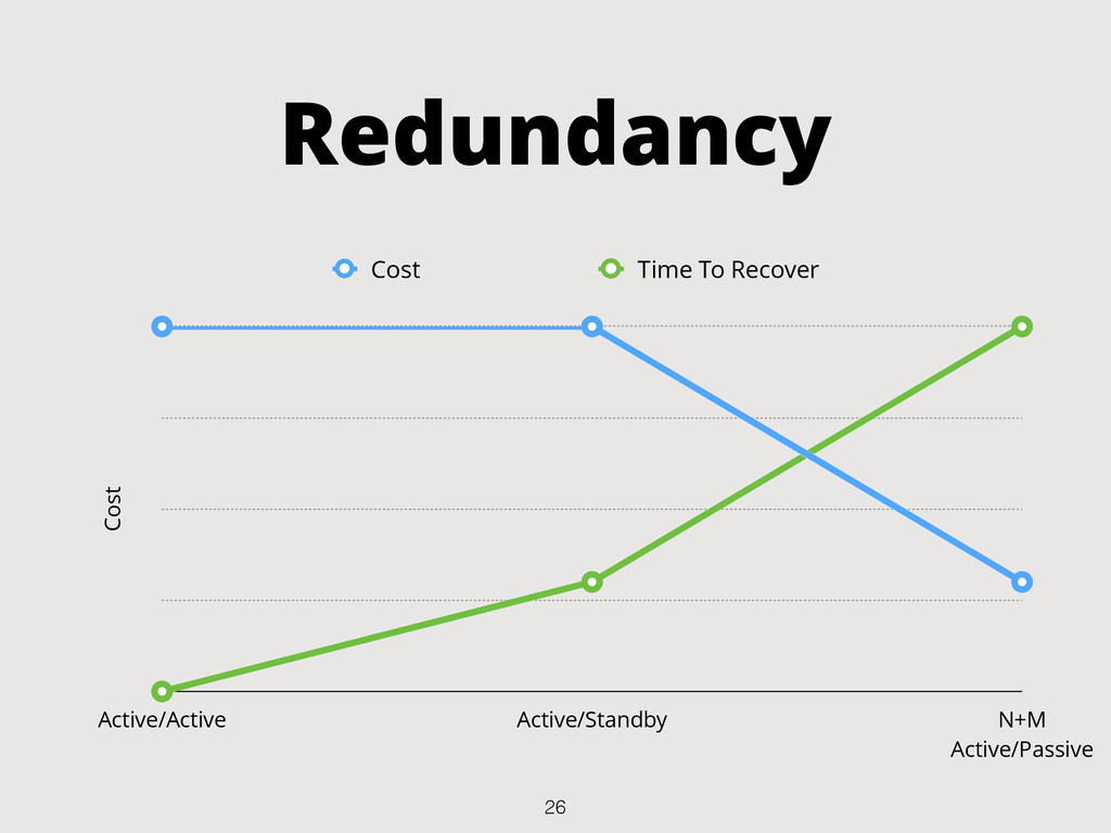 Redundancy Cost Active/Active Active/Standby N+...