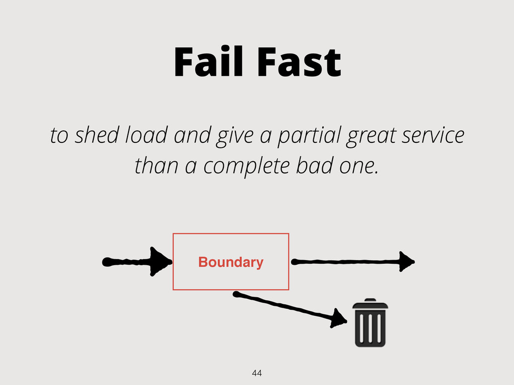 Fail Fast to shed load and give a partial great...
