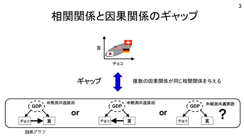 相関関係と因果関係のギャップ 3 チョコ 賞 ? チョコ 賞 or GDP GDP チョコ 賞...