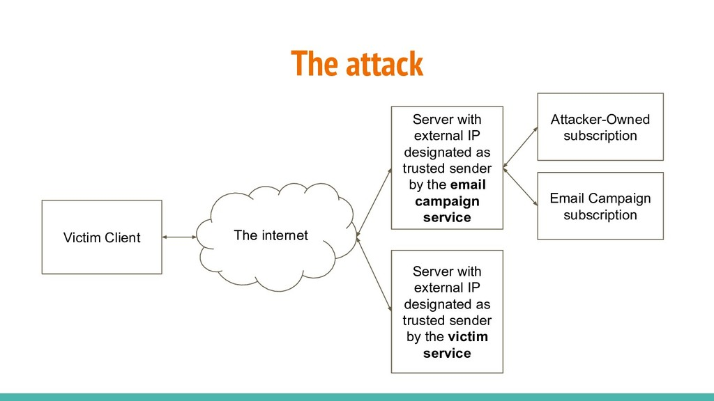 The attack Server with external IP designated a...