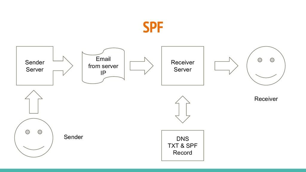 SPF Sender Server Receiver Server Email from se...