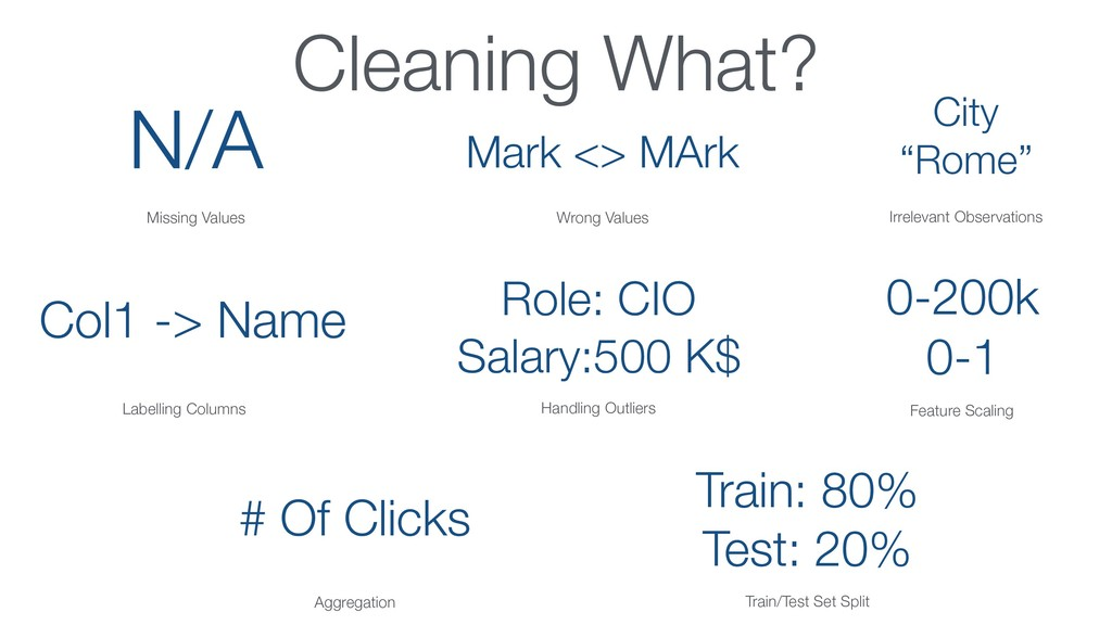 Cleaning What? N/A Missing Values Mark <> MArk ...