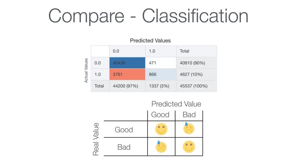 Compare - Classification Real Value Predicted Va...