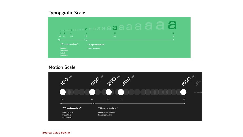 Motion Scale Typopgrafic Scale Source: Caleb Ba...