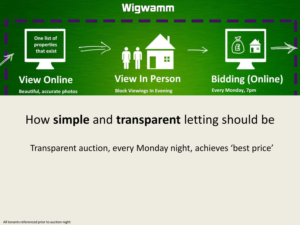 Transparent auction, every Monday night, achiev...