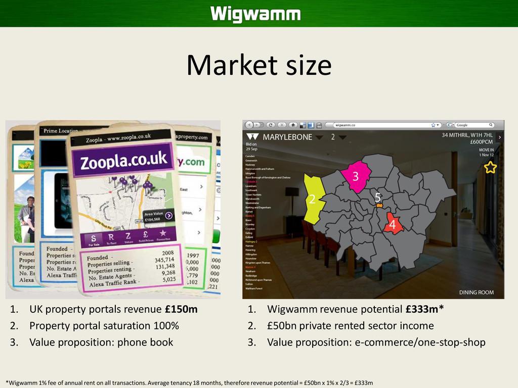 Market size 1. UK property portals revenue £150...