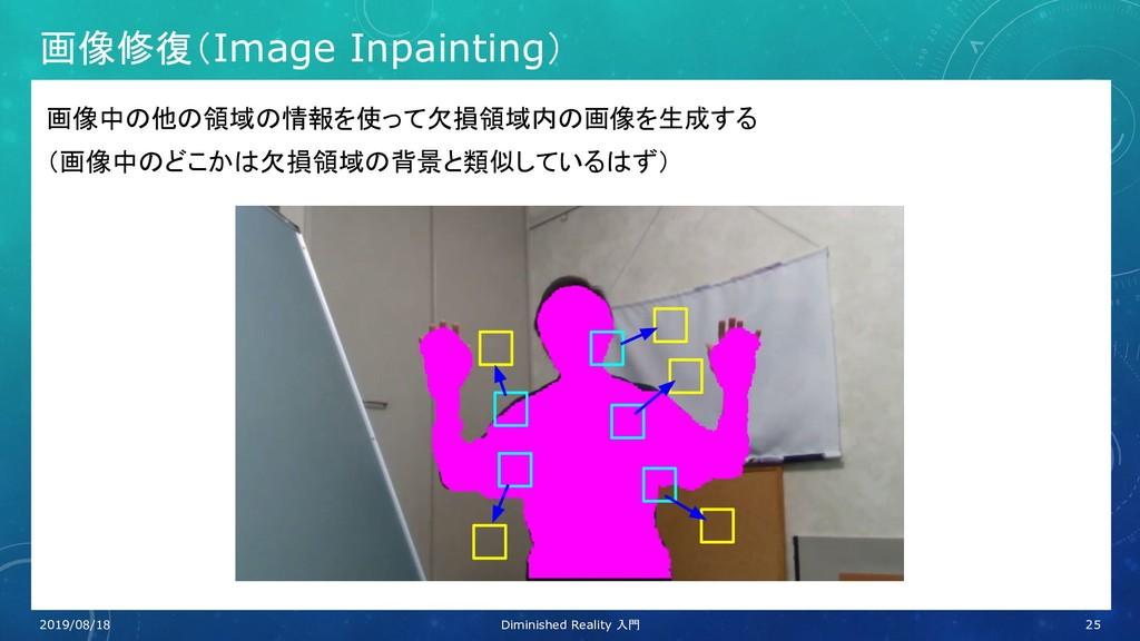 画像修復(Image Inpainting) 画像中の他の領域の情報を使って欠損領域内の画像を...