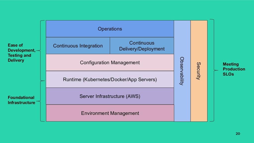 20 Observability Continuous Integration Continu...