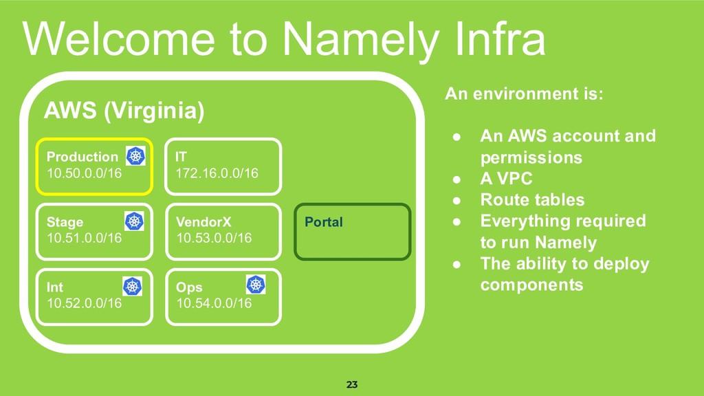 23 Welcome to Namely Infra AWS (Virginia) Produ...