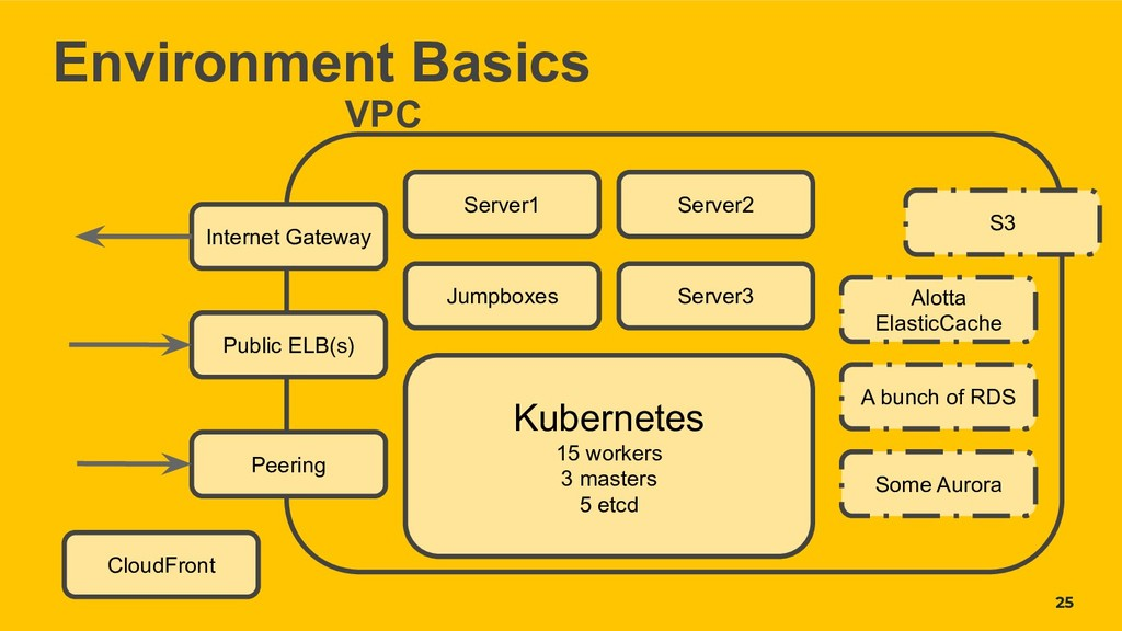 25 Environment Basics a Peering Public ELB(s) I...