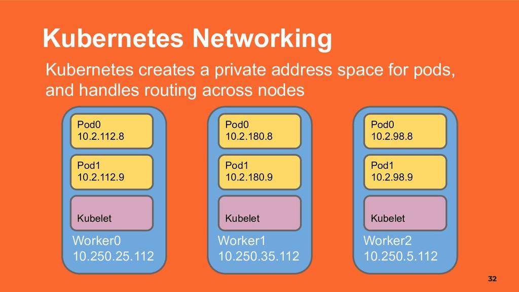 32 32 32 Kubernetes Networking Kubernetes creat...