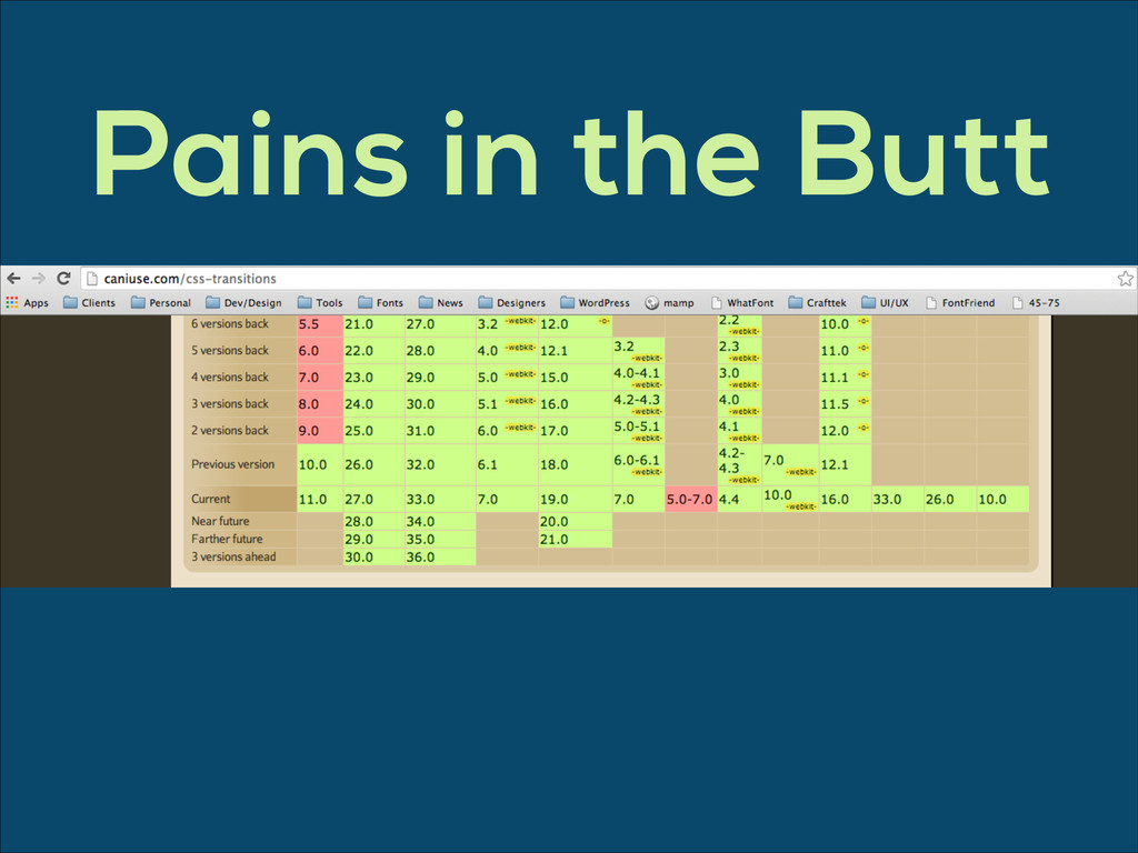 Pains in the Butt