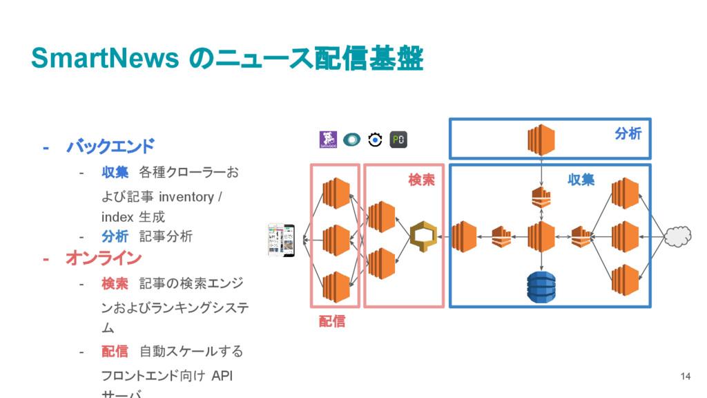 - バックエンド - 収集 各種クローラーお よび記事 inventory / index 生...