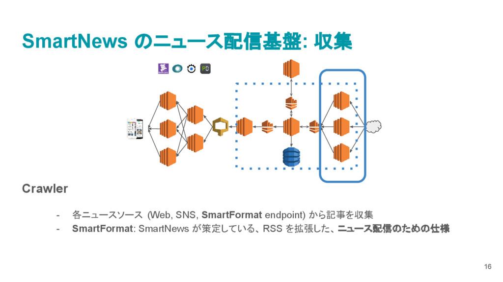 Crawler - 各ニュースソース (Web, SNS, SmartFormat endpo...