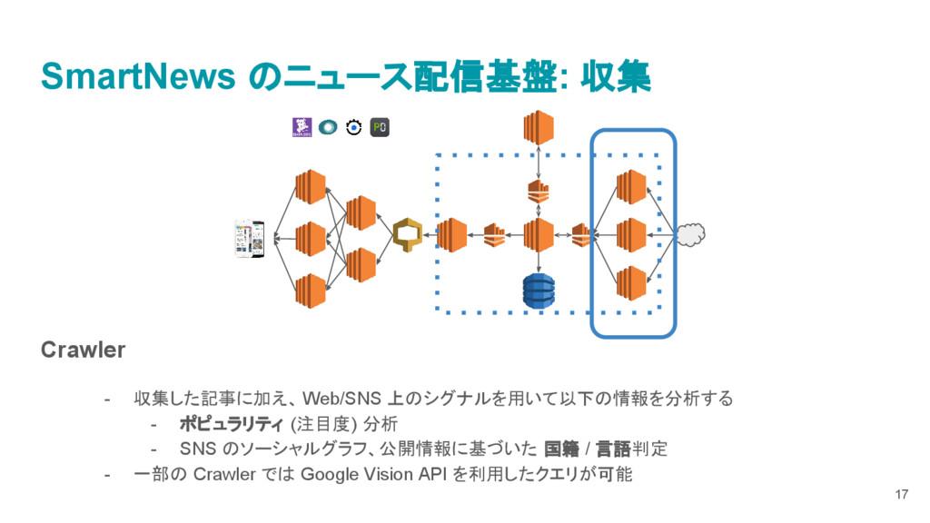 Crawler - 収集した記事に加え、 Web/SNS 上のシグナルを用いて以下の情報を分析...