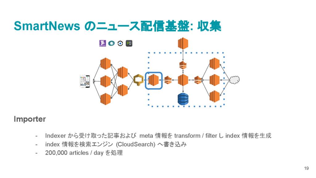 Importer - Indexer から受け取った記事および meta 情報を transf...