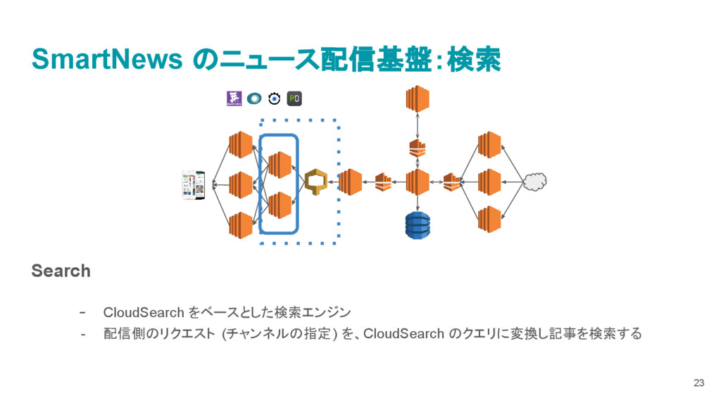 Search - CloudSearch をベースとした検索エンジン - 配信側のリクエスト ...