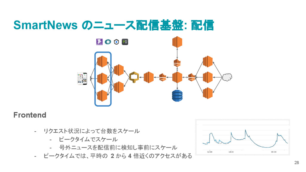 SmartNews のニュース配信基盤: 配信 Frontend - リクエスト状況によって台...