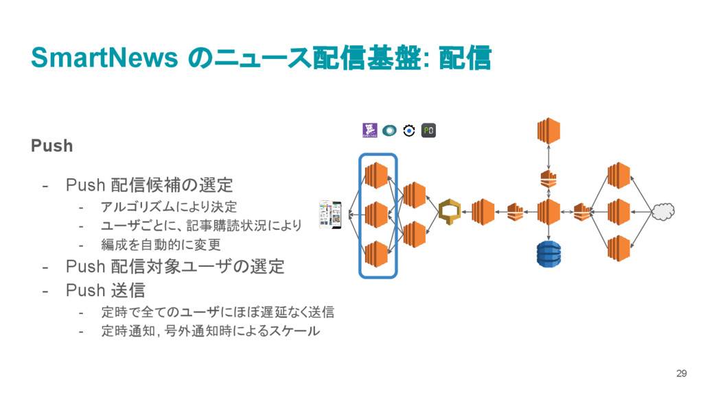 SmartNews のニュース配信基盤: 配信 Push - Push 配信候補の選定 - ア...
