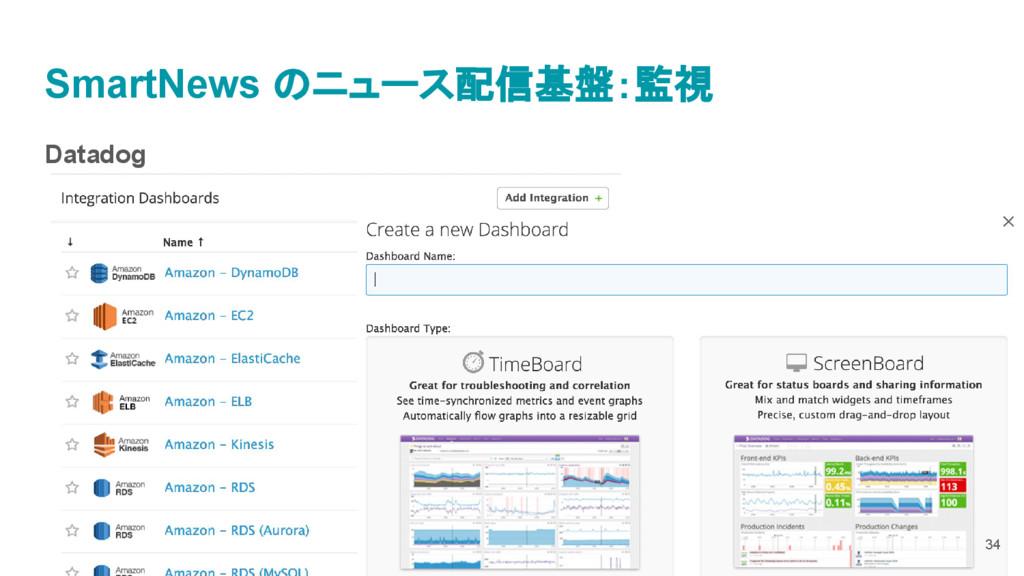 Datadog SmartNews のニュース配信基盤:監視 34