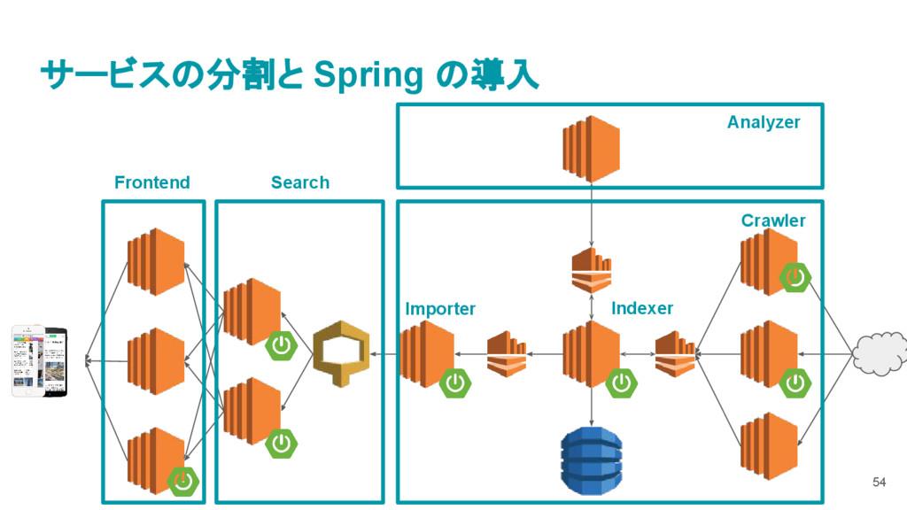 サービスの分割と Spring の導入 Analyzer Crawler Search Fro...