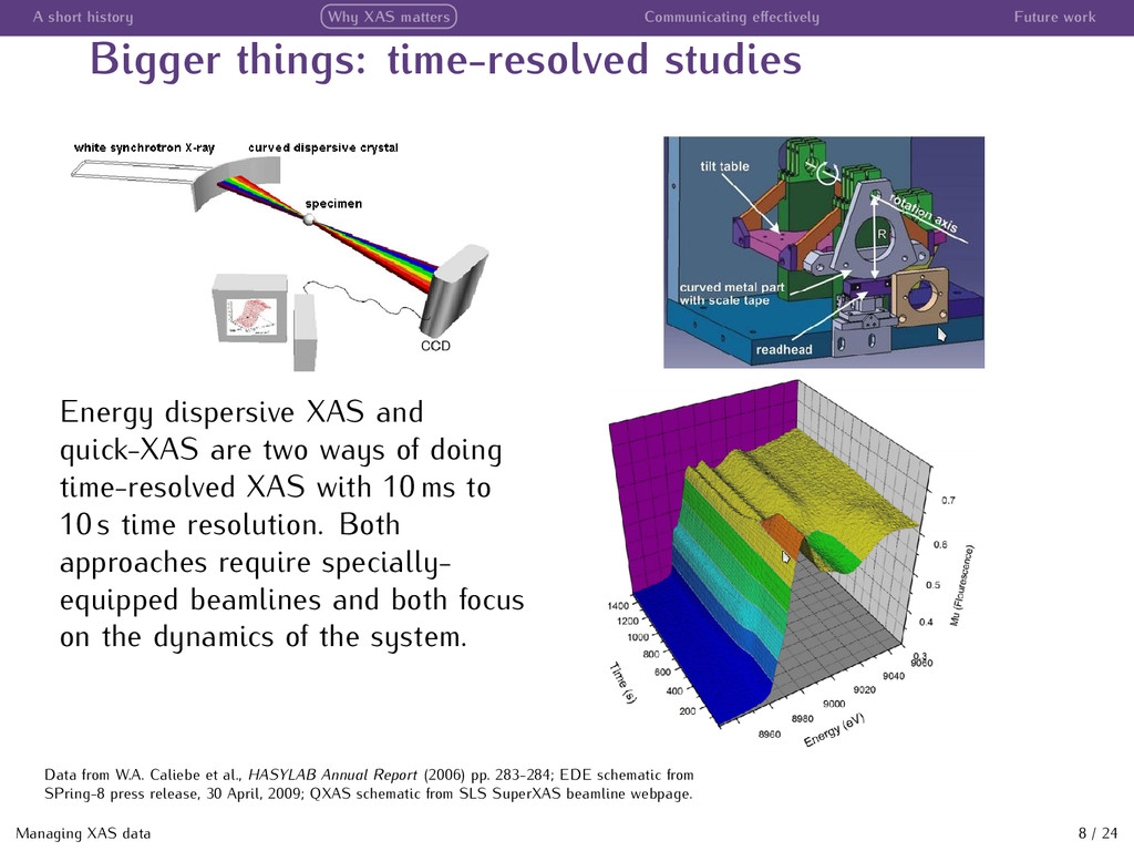 A short history Why XAS matters Communicating e...