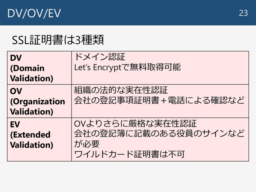 DV/OV/EV 23 SSL証明書は3種類 DV (Domain Validation) ド...