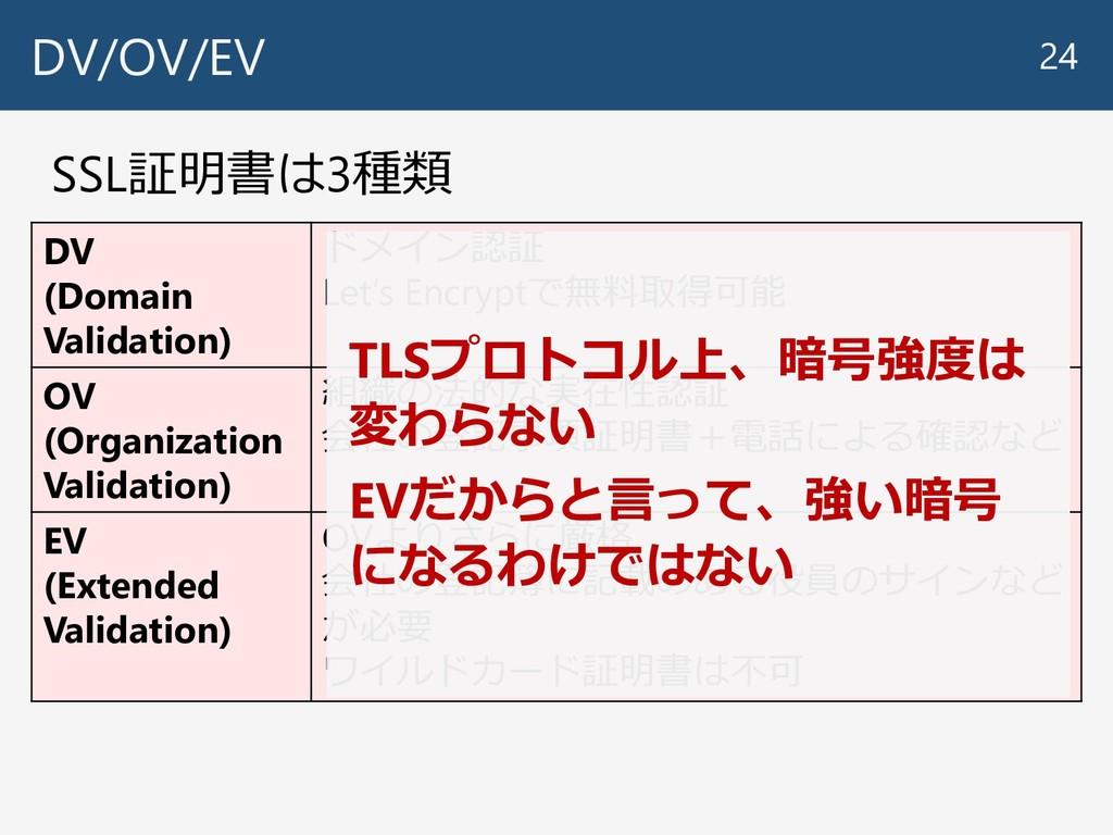 DV/OV/EV 24 SSL証明書は3種類 DV (Domain Validation) ド...