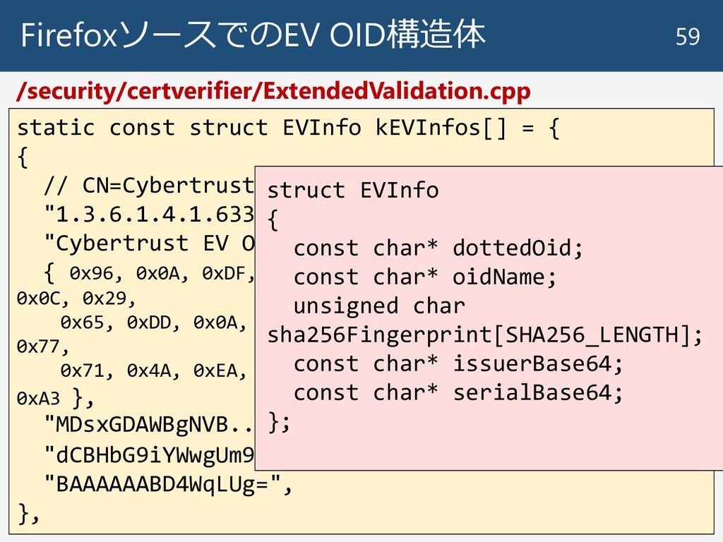 FirefoxソースでのEV OID構造体 59 static const struct EV...