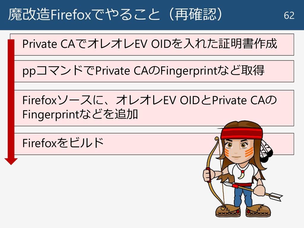 Private CAでオレオレEV OIDを入れた証明書作成 魔改造Firefoxでやること(...