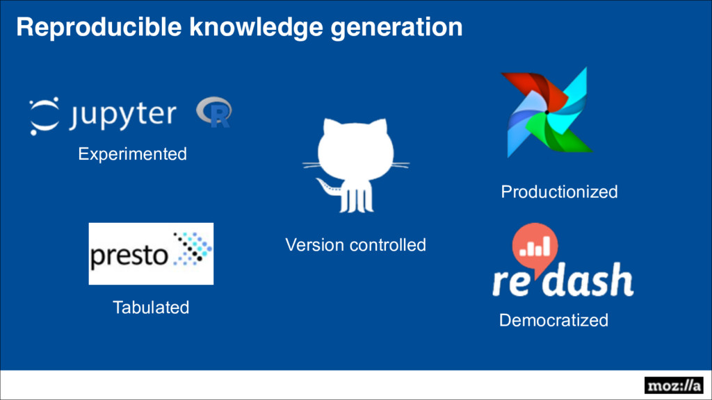 Reproducible knowledge generation Experimented ...