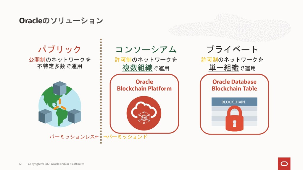 Oracleのソリューション Copyright © 2021 Oracle and/or i...