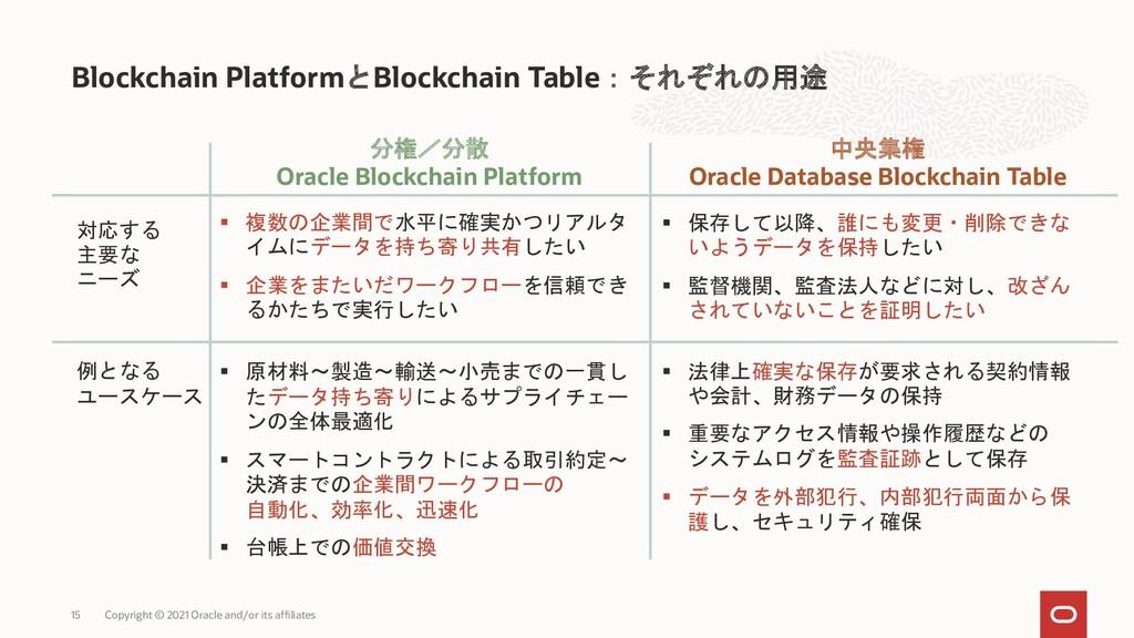 Blockchain PlatformとBlockchain Table:それぞれの用途 Co...