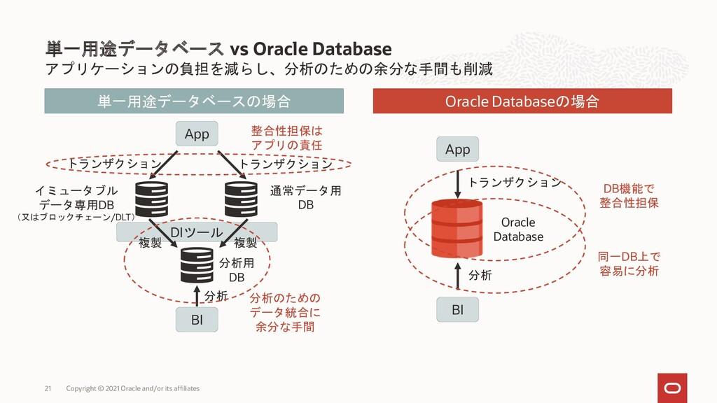 アプリケーションの負担を減らし、分析のための余分な手間も削減 単一用途データベース vs Or...