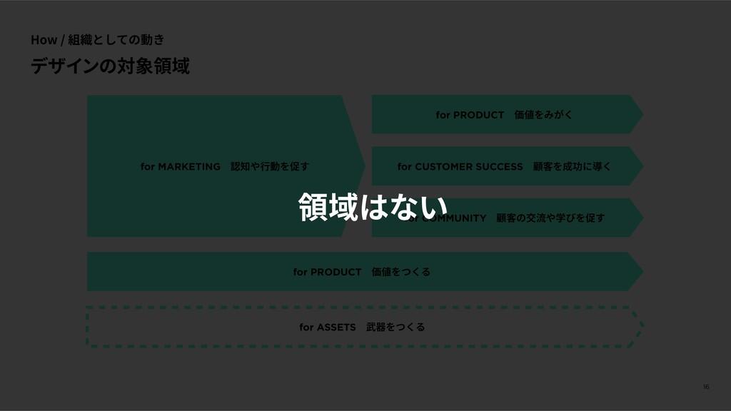 How / 組織としての動き 16 for MARKETINGɹ認知や⾏動を促す for PR...