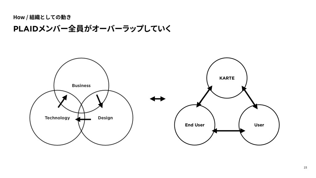 23 KARTE User End User Business Design Technolo...