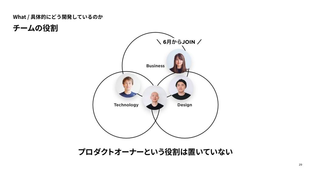 29 チームの役割 Business Design Technology プロダクトオーナーと...
