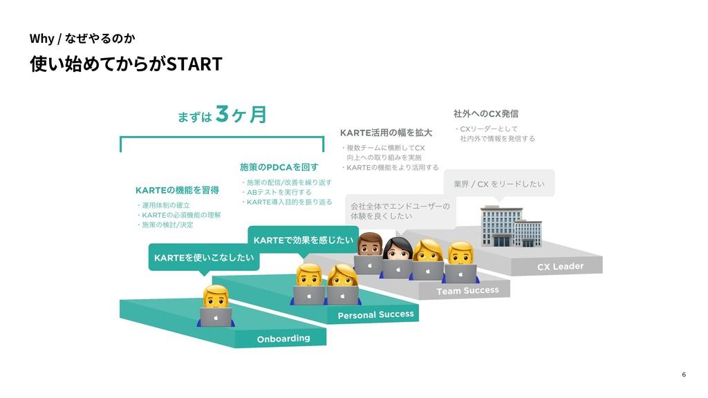 Why / なぜやるのか 6 CX Leader Team Success Personal ...