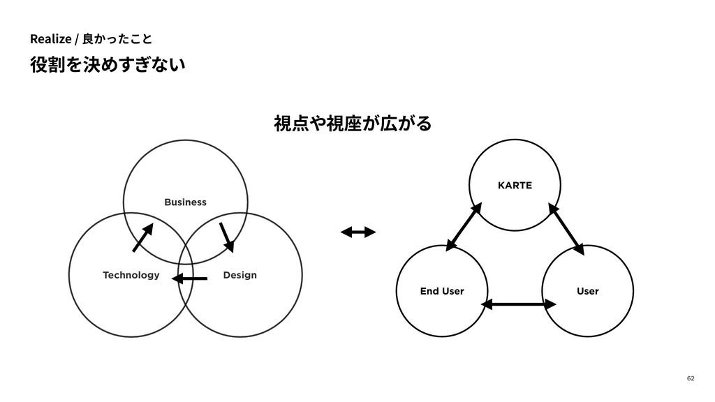 62 KARTE User End User Business Design Technolo...