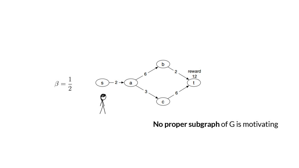 No proper subgraph of G is motivating